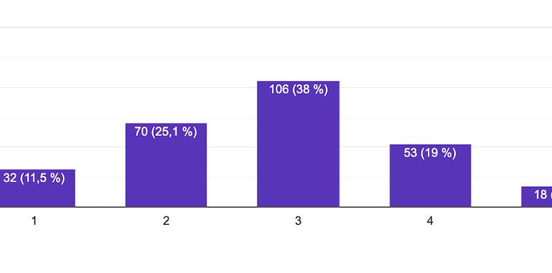 Datos finales de la encuesta Lupus y Covid