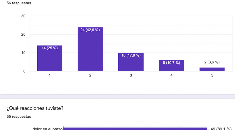 Resultados encuesta LUPUS y COVID